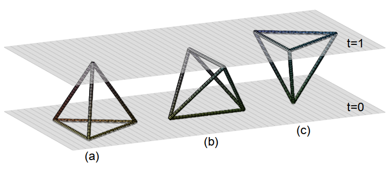 The tetrahedra of three-dimensional Causal Dynamical Triangualtions
