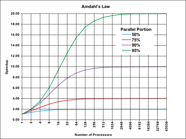 """""""AmdahlsLaw"""" by Daniels220 at English Wikipedia - Own work based on: File:AmdahlsLaw.png. Licensed under Creative Commons Attribution-Share Alike 3.0 via Wikimedia Commons - https://commons.wikimedia.org/wiki/File:AmdahlsLaw.svg#mediaviewer/File:AmdahlsLaw.svg"""