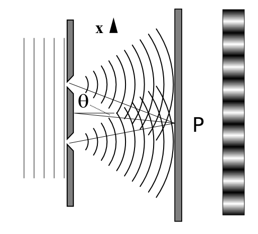 Double Slit Waves/Interference