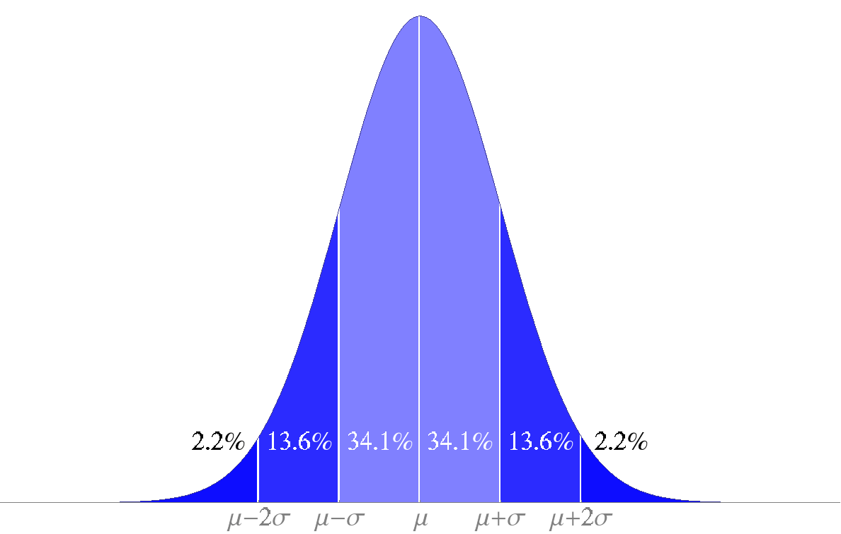 Normal Distribution STD Chunks