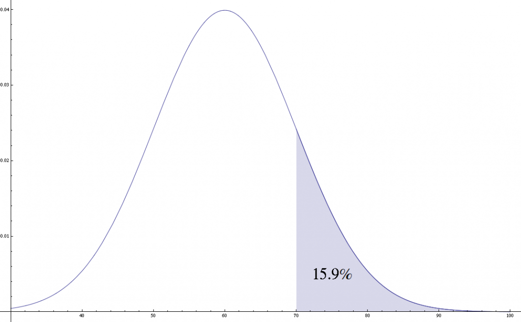 Portion of Normal Distribution
