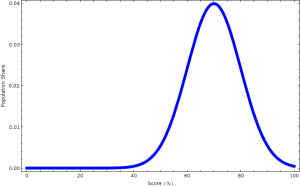 An example Normal Distribution