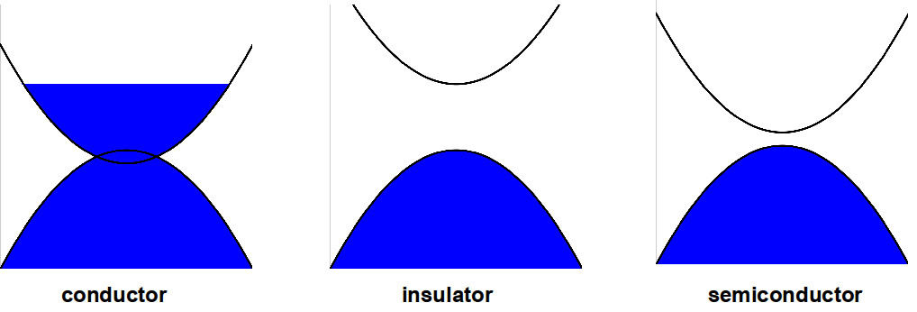 A conductor, an insulator, and a semiconductor
