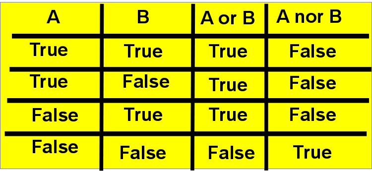 truth table for OR and NOR