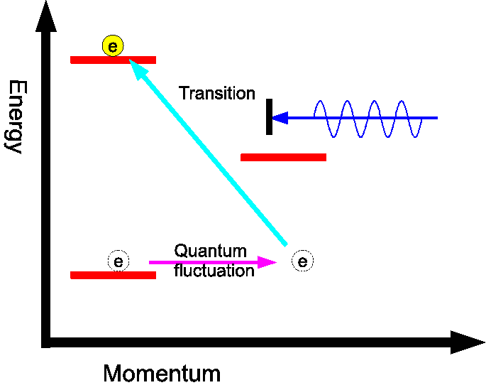 Quantum electron fluctuates out of quantum allowed state.