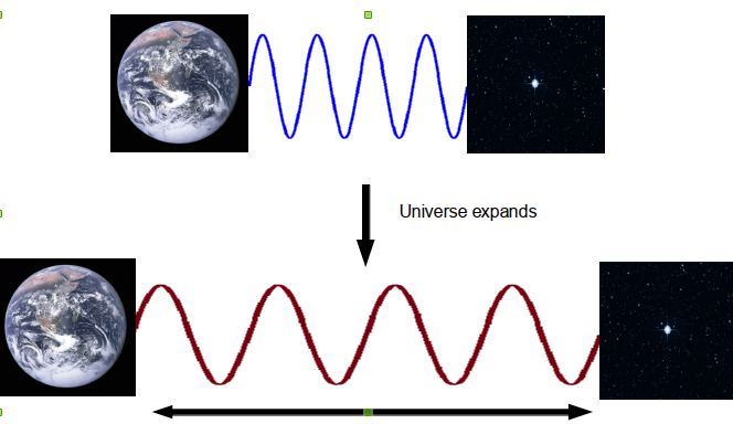 Redshift from spacetime growth.