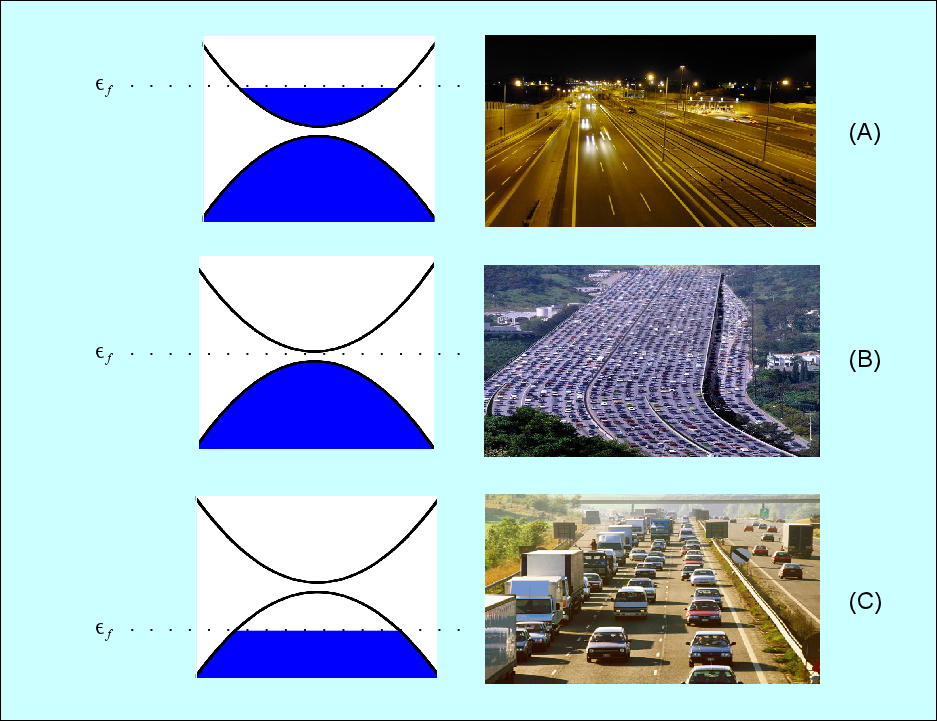 "The different ""conduction phases"" of a crystalline material are analogous to traffic on a road."