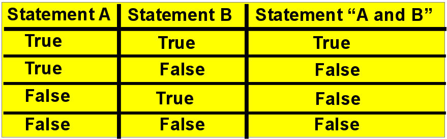 "Truth table for ""and"""