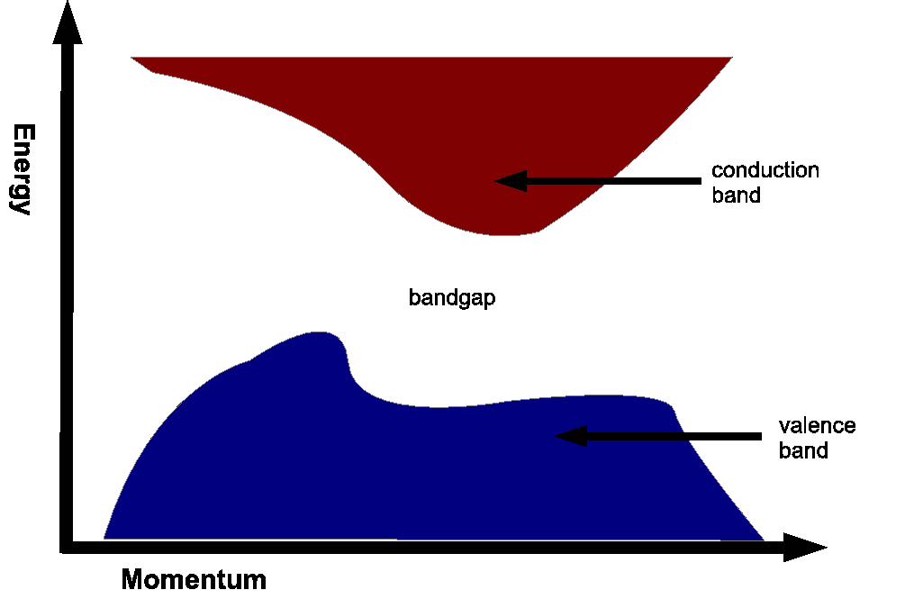 The valence and conduction bands inside a material